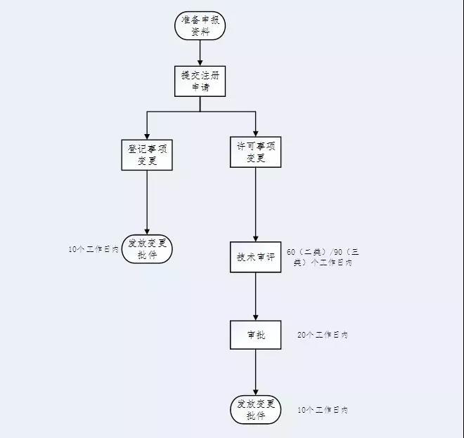 <a href=http://www.daohoogroup.com/ target='_blank'>医疗器械注册</a>.jpg
